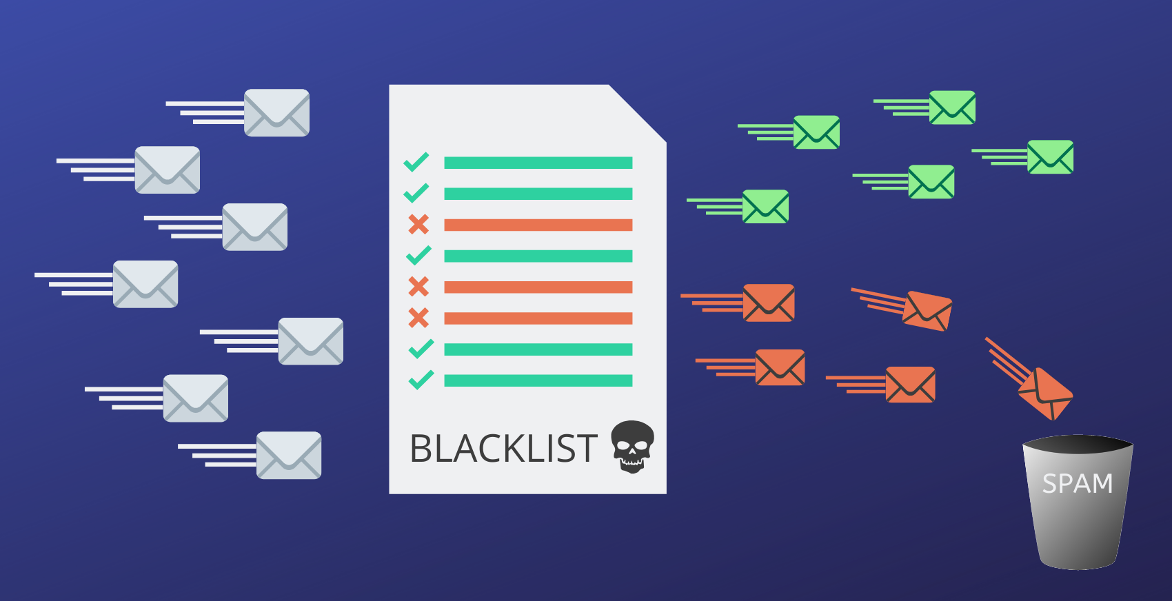 All You Need To Know About Email Blacklists
